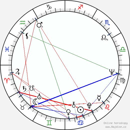 Iraklij Kvirikadze wikipedie wiki 2018, 2019 horoskop