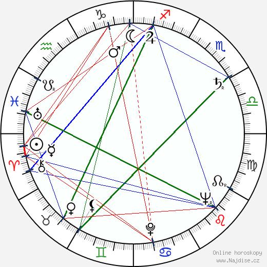 Irasema Dilián wikipedie wiki 2017, 2018 horoskop