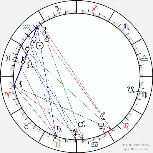 Irena Babel wikipedie wiki 2018, 2019 horoskop