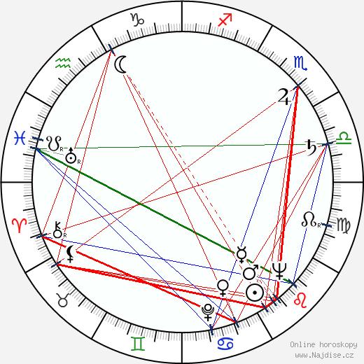 Irena Fabiánová wikipedie wiki 2017, 2018 horoskop