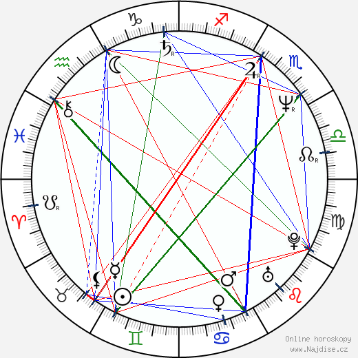 Irena Havlová wikipedie wiki 2018, 2019 horoskop