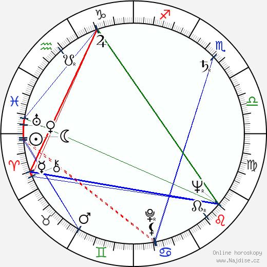 Irena Kačírková wikipedie wiki 2017, 2018 horoskop