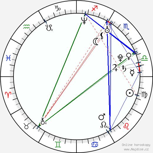 Irena Máchová wikipedie wiki 2017, 2018 horoskop