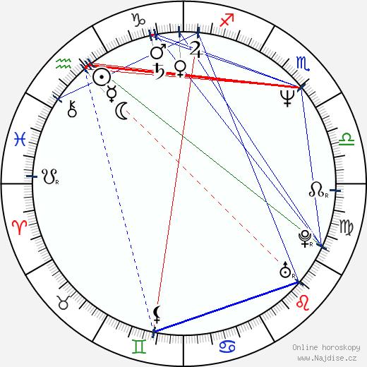 Irena Pavlásková wikipedie wiki 2017, 2018 horoskop
