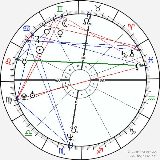 Irène Jacob wikipedie wiki 2018, 2019 horoskop