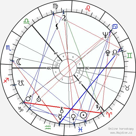 Irina Baronova wikipedie wiki 2017, 2018 horoskop
