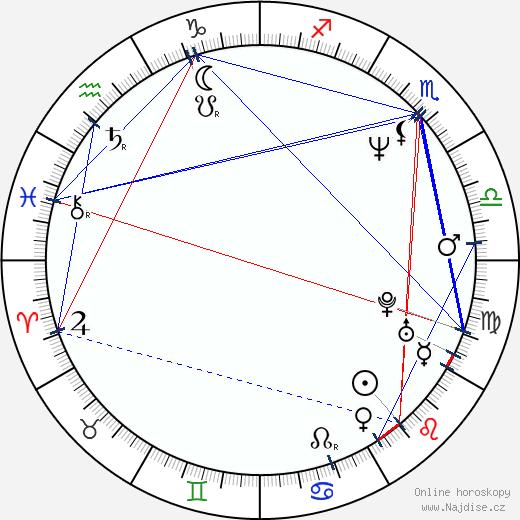Irina Čeričenkova wikipedie wiki 2018, 2019 horoskop