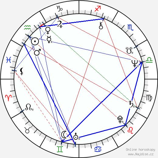 Irina Muravjova wikipedie wiki 2019, 2020 horoskop