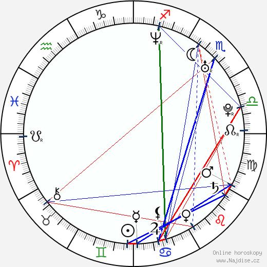 Irina Pegova wikipedie wiki 2020, 2021 horoskop