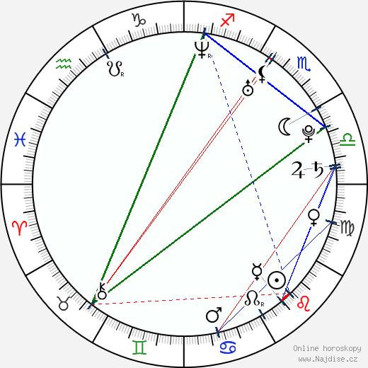Irina Rachmanova wikipedie wiki 2018, 2019 horoskop