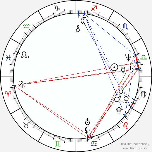 Irina Ševčuk wikipedie wiki 2019, 2020 horoskop