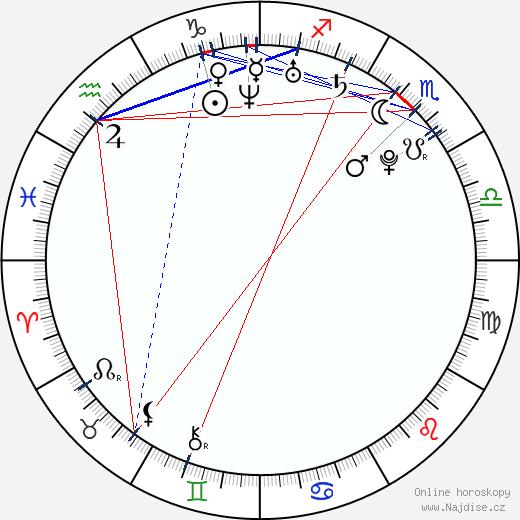 Irina Shayk wikipedie wiki 2017, 2018 horoskop