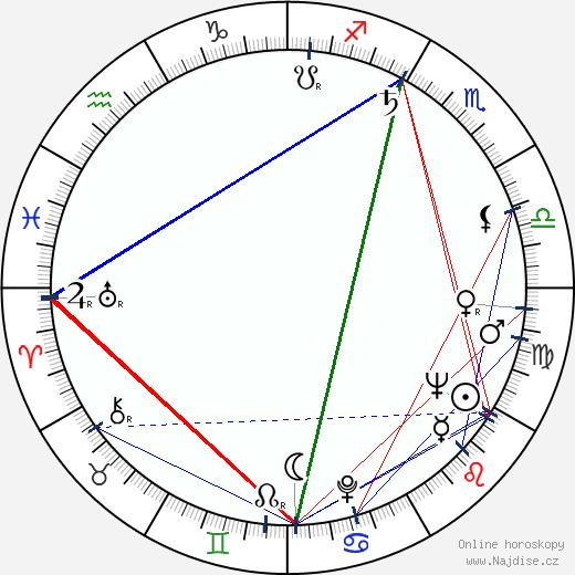 Irina Skobceva wikipedie wiki 2020, 2021 horoskop