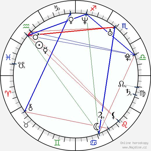 Irina Slutská wikipedie wiki 2019, 2020 horoskop