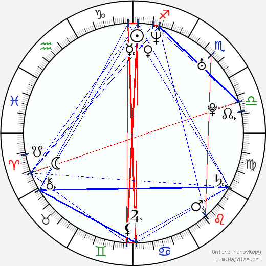 Irina Voronina wikipedie wiki 2017, 2018 horoskop