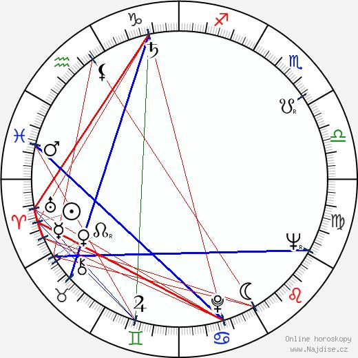 Irja Ranin wikipedie wiki 2020, 2021 horoskop
