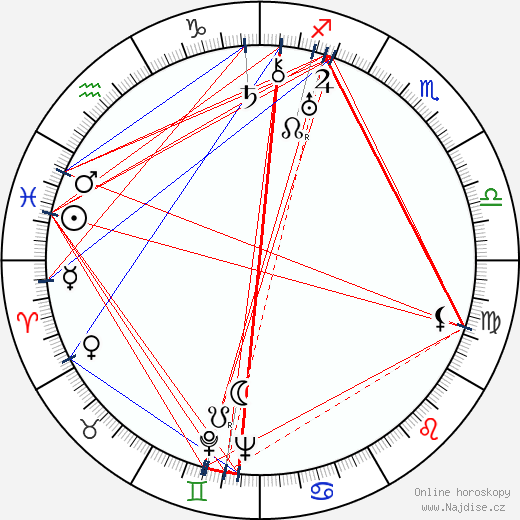 Irma Patkós wikipedie wiki 2019, 2020 horoskop