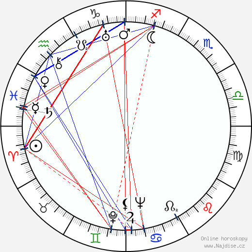 Iron Eyes Cody wikipedie wiki 2019, 2020 horoskop