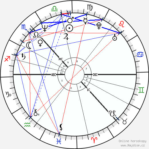 Irvine Welsh wikipedie wiki 2019, 2020 horoskop
