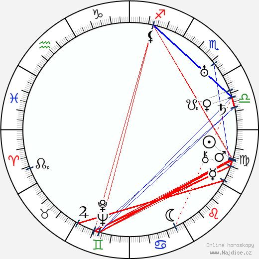 Irving Bacon wikipedie wiki 2019, 2020 horoskop