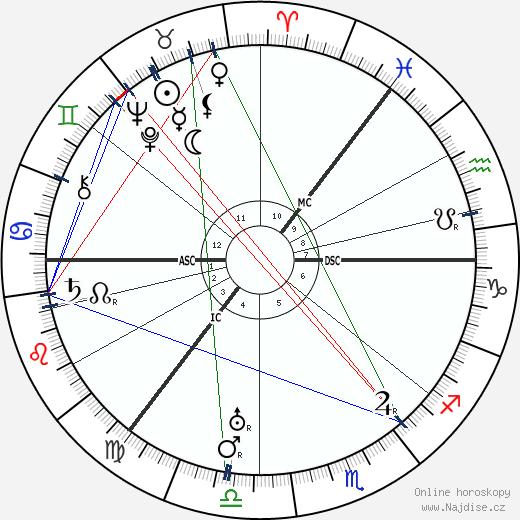 Irving Berlin wikipedie wiki 2018, 2019 horoskop