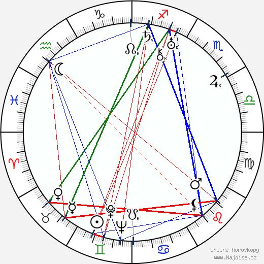 Irving Thalberg wikipedie wiki 2019, 2020 horoskop