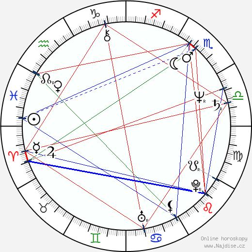 Irwin Keyes wikipedie wiki 2018, 2019 horoskop