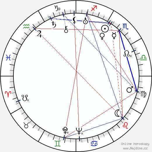 Isaac Bashevis Singer wikipedie wiki 2019, 2020 horoskop