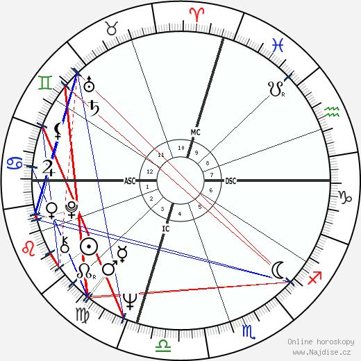 Isaac Hayes wikipedie wiki 2018, 2019 horoskop