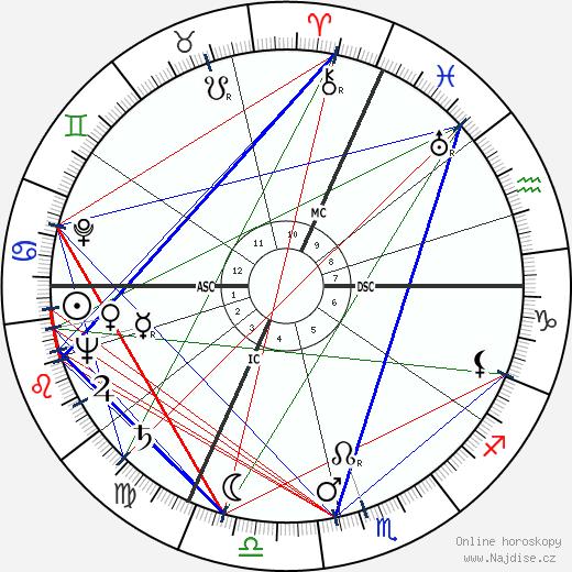 Isaac Stern wikipedie wiki 2019, 2020 horoskop