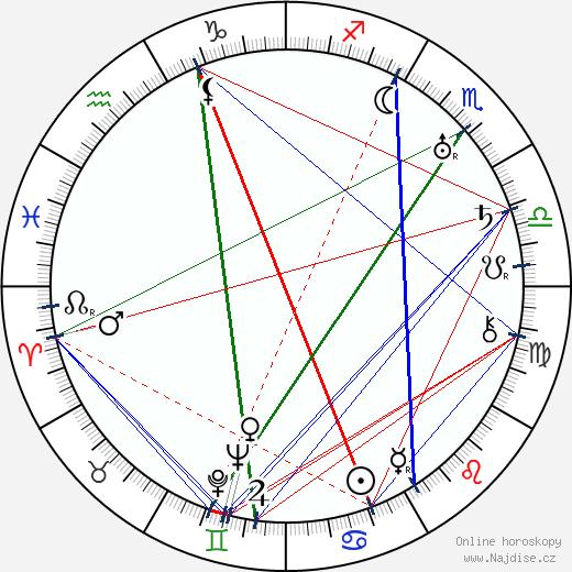 Isaak Emmanuelovič Babel wikipedie wiki 2018, 2019 horoskop