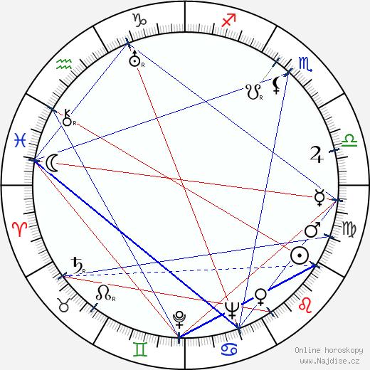Isaak Šmaruk wikipedie wiki 2019, 2020 horoskop