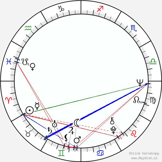 Isabel Bauza wikipedie wiki 2019, 2020 horoskop