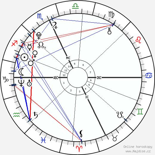 Isabel Eli Moss wikipedie wiki 2020, 2021 horoskop