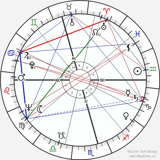 Isabel Perón wikipedie wiki 2019, 2020 horoskop