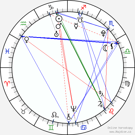 Isabela Parmská wikipedie wiki 2020, 2021 horoskop