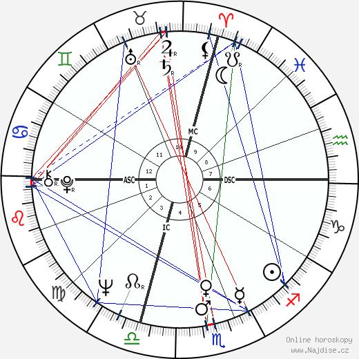 Isabella Biagini wikipedie wiki 2019, 2020 horoskop