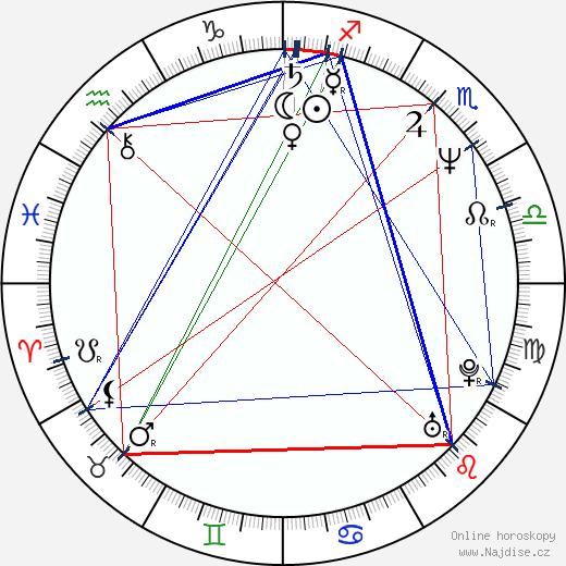 Isabella Hofmann wikipedie wiki 2020, 2021 horoskop