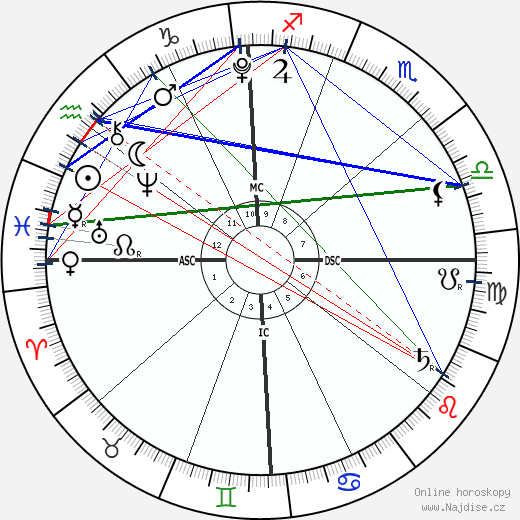 Isabella Noelle Herms wikipedie wiki 2020, 2021 horoskop