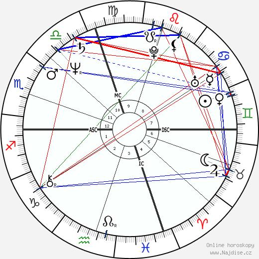 Isabella Rossellini wikipedie wiki 2018, 2019 horoskop
