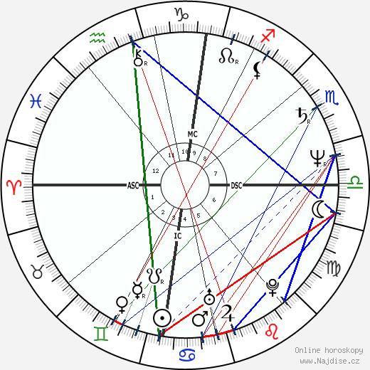 Isabelle Adjani wikipedie wiki 2019, 2020 horoskop