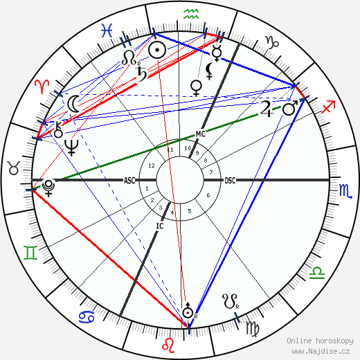 Isabelle Eberhardt wikipedie wiki 2018, 2019 horoskop