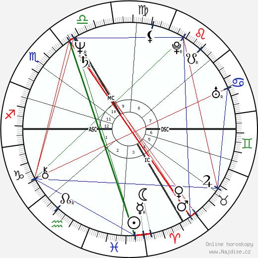 Isabelle Huppert wikipedie wiki 2018, 2019 horoskop