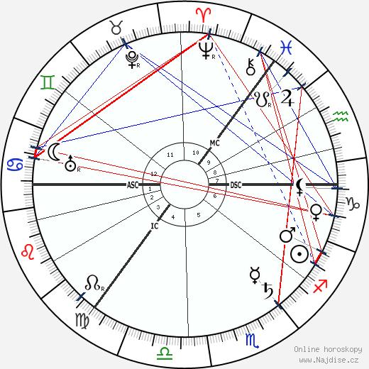 Isabelle Pagan wikipedie wiki 2018, 2019 horoskop