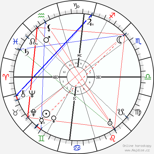 Isadora Duncan wikipedie wiki 2017, 2018 horoskop