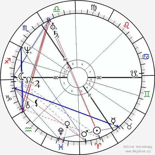 Isambard Kingdom Brunel wikipedie wiki 2020, 2021 horoskop
