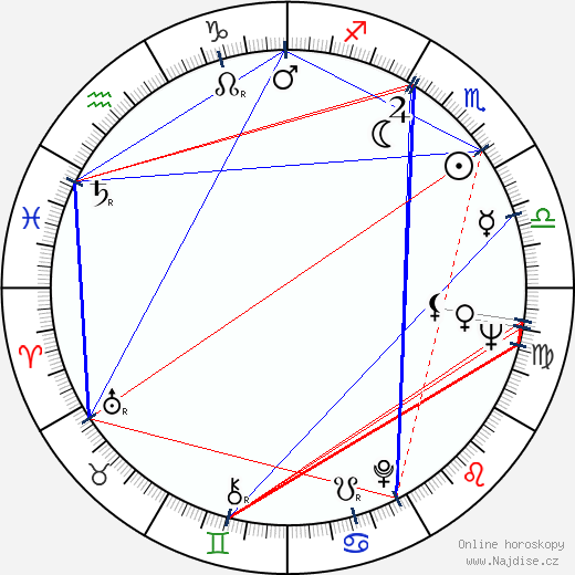 Isao Takahata wikipedie wiki 2018, 2019 horoskop