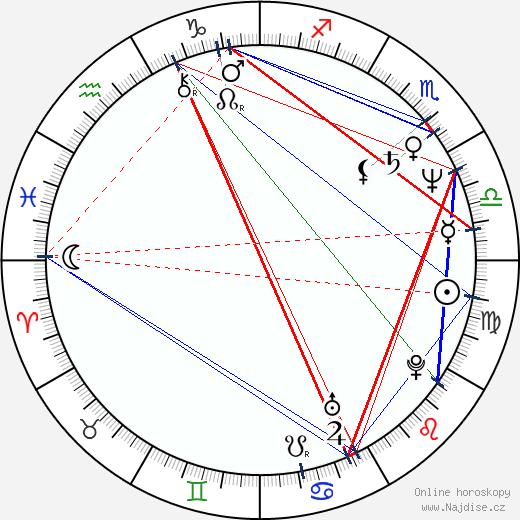 Isiah Whitlock Jr. wikipedie wiki 2019, 2020 horoskop