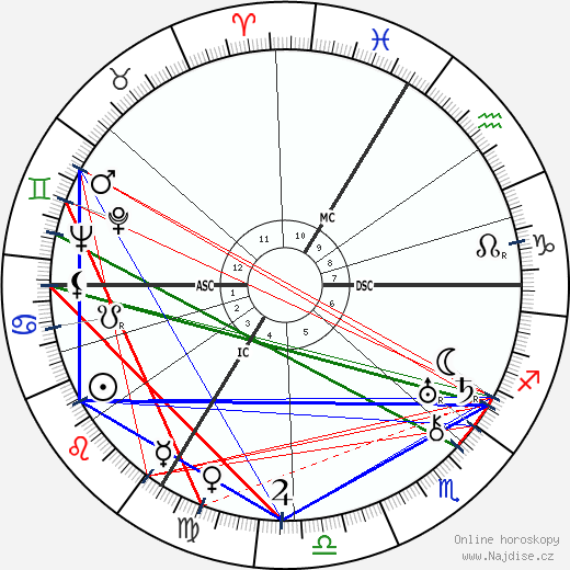 Isidor Isaac Rabi wikipedie wiki 2018, 2019 horoskop