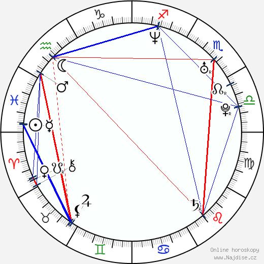 Ismael La Rosa wikipedie wiki 2017, 2018 horoskop